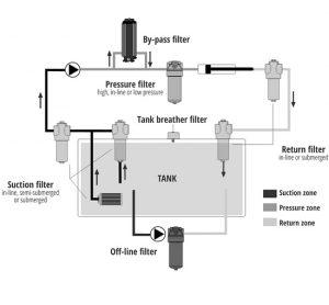 schema-filtrare-hidraulica